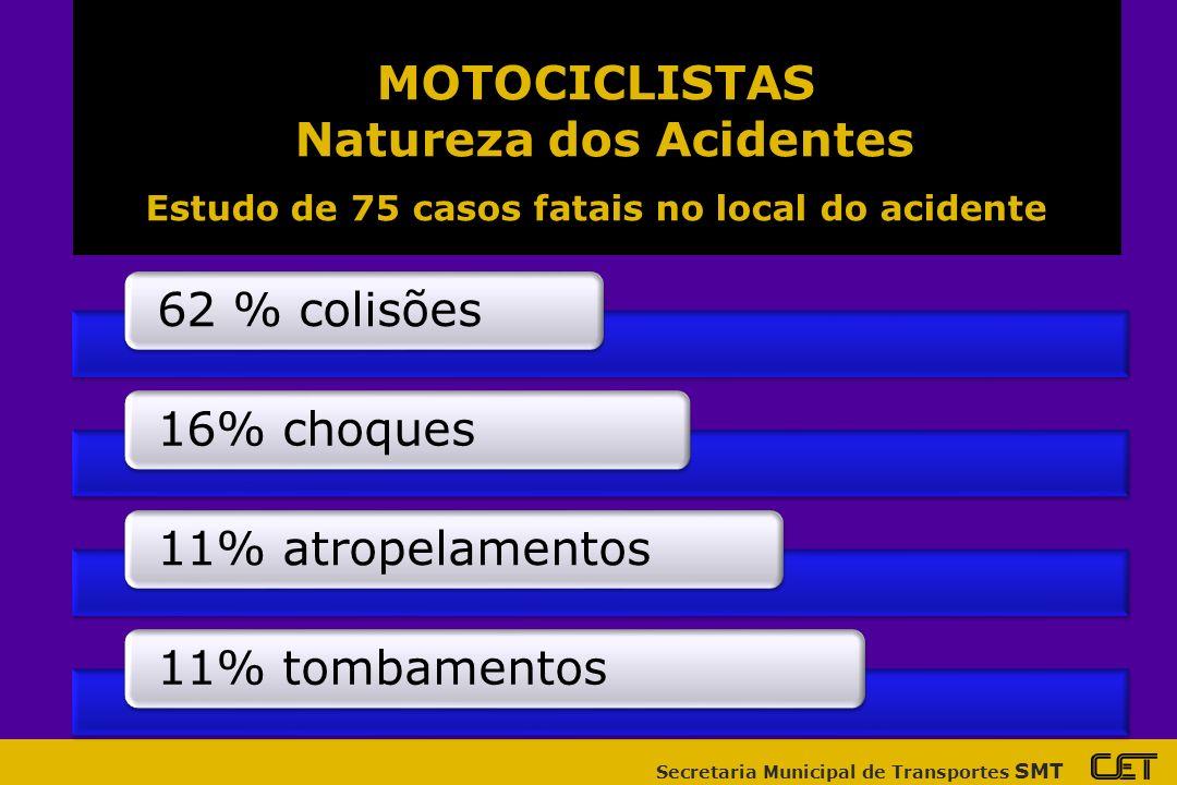 Secretaria Municipal de Transportes SMT 62 % colisões16% choques11% atropelamentos11% tombamentos MOTOCICLISTAS Natureza dos Acidentes Estudo de 75 casos fatais no local do acidente