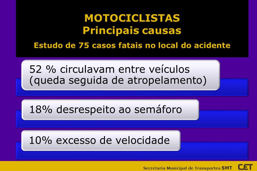Secretaria Municipal de Transportes SMT 52 % circulavam entre veículos (queda seguida de atropelamento) 18% desrespeito ao semáforo10% excesso de velocidade MOTOCICLISTAS Principais causas Estudo de 75 casos fatais no local do acidente