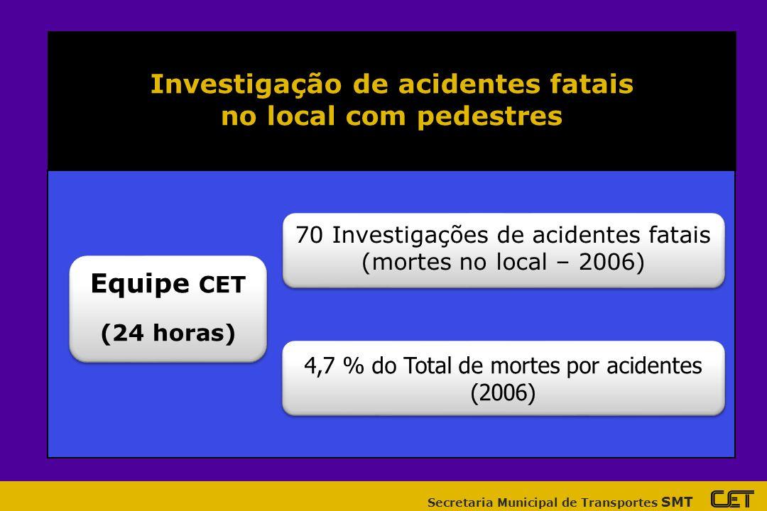 Secretaria Municipal de Transportes SMT Investigação de acidentes fatais no local com pedestres Equipe CET (24 horas) Equipe CET (24 horas) 70 Investigações de acidentes fatais (mortes no local – 2006) 70 Investigações de acidentes fatais (mortes no local – 2006) 4,7 % do Total de mortes por acidentes (2006) 4,7 % do Total de mortes por acidentes (2006)