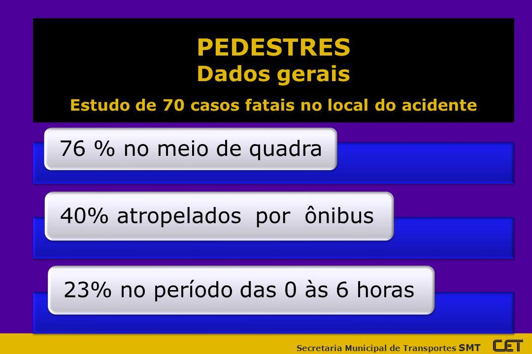 Secretaria Municipal de Transportes SMT 76 % no meio de quadra 40% atropelados por ônibus23% no período das 0 às 6 horas PEDESTRES Dados gerais Estudo de 70 casos fatais no local do acidente