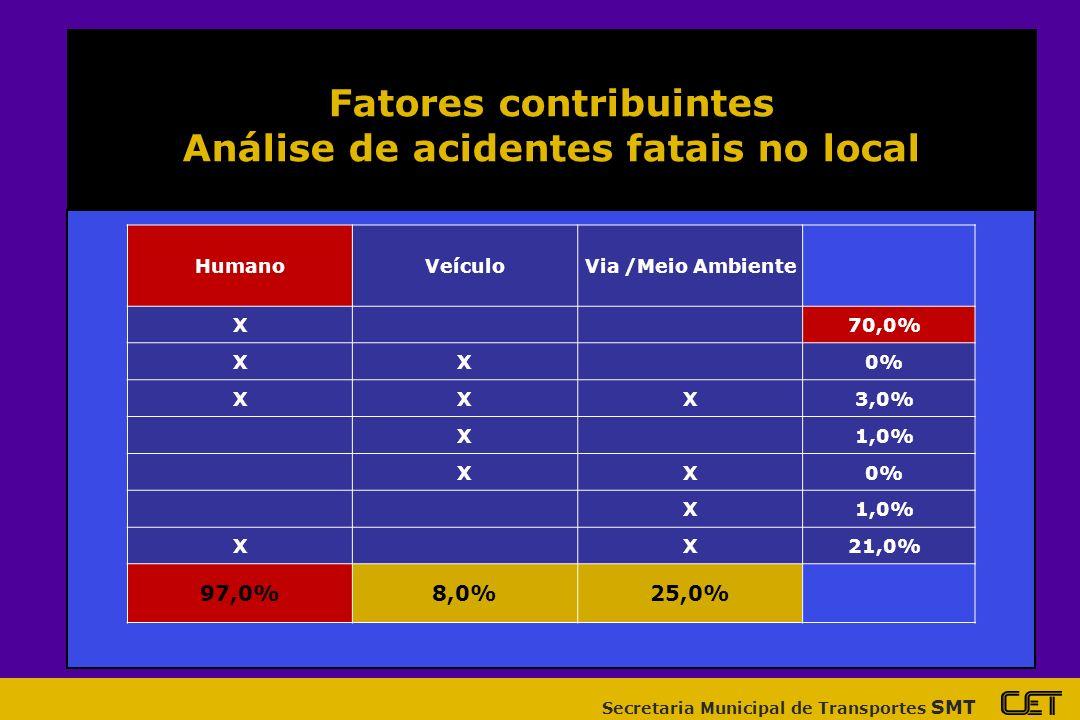 Secretaria Municipal de Transportes SMT Fatores contribuintes Análise de acidentes fatais no local HumanoVeículoVia /Meio Ambiente X70,0% XX0% XXX3,0% X1,0% XX0% X1,0% XX21,0% 97,0%8,0%25,0%