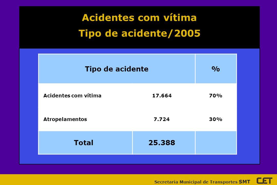 Secretaria Municipal de Transportes SMT Distribuição das mortes por HORA do DIA