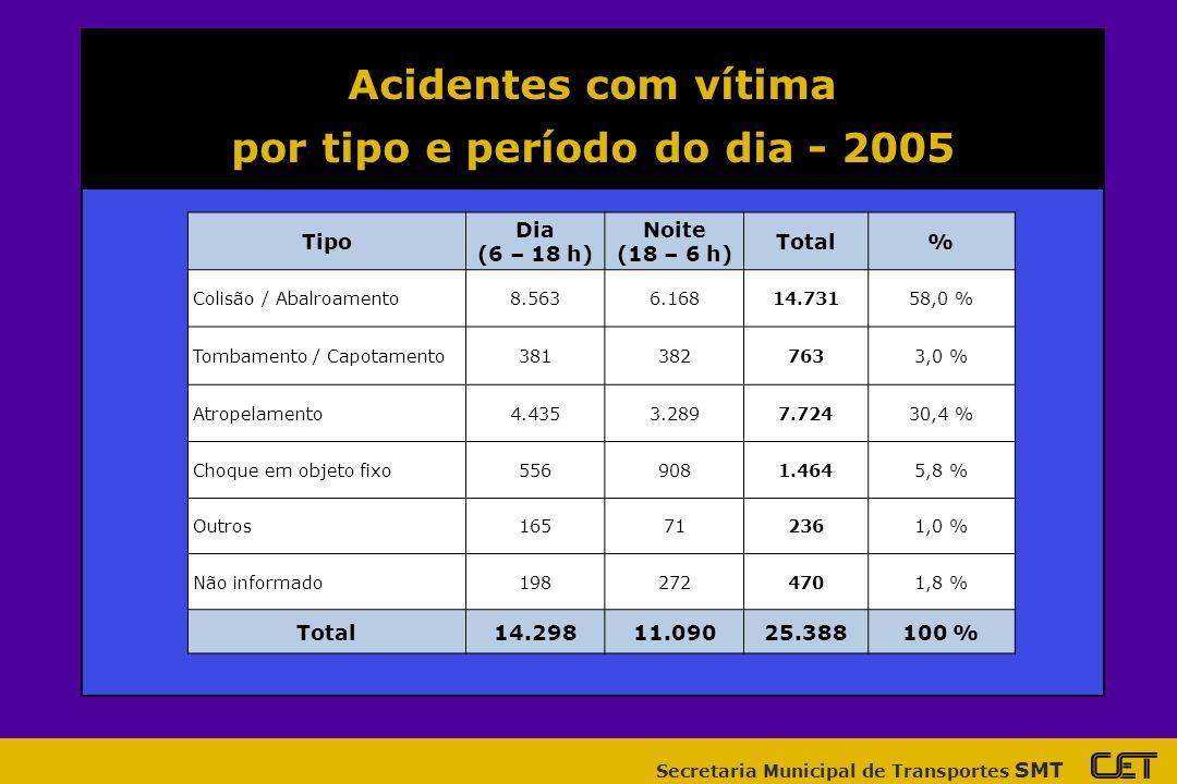 Secretaria Municipal de Transportes SMT Acidentes com vítima por tipo e período do dia - 2005 Tipo Dia (6 – 18 h) Noite (18 – 6 h) Total% Colisão / Abalroamento8.5636.16814.73158,0 % Tombamento / Capotamento3813827633,0 % Atropelamento4.4353.2897.72430,4 % Choque em objeto fixo5569081.4645,8 % Outros165712361,0 % Não informado1982724701,8 % Total14.29811.09025.388100 %