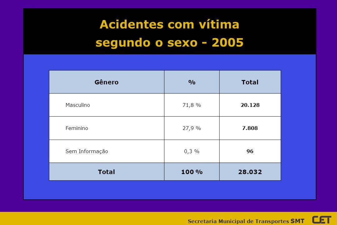 Secretaria Municipal de Transportes SMT Acidentes com vítima segundo a faixa etária - 2005 Faixa%Total 0 a 9 anos4,3 %1.192 10 a 12 anos1,8 %508 13 a 17 anos5,5 %1.548 18 a 29 anos43,0 %12.013 30 a 59 anos32,9 %9.198 60 anos ou mais5,4 %1.498 Sem informação7,1 %1.981 Total100 %27.938
