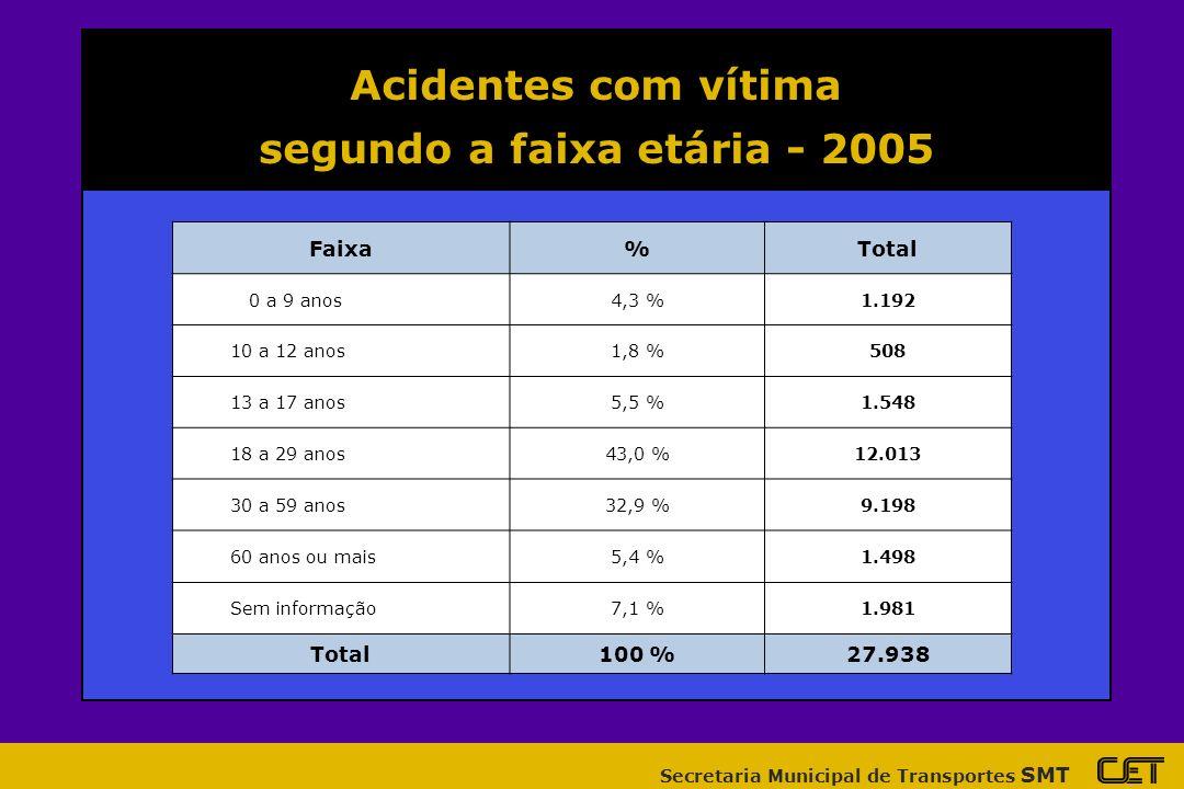 Secretaria Municipal de Transportes SMT Acidentes com vítima segundo tipo de usuário da via - 2005 Tipo de usuário%Total Condutor21,4 %6.004 Passageiro24,8 %6.933 Pedestre26,0 %7.283 Ciclista3,4 %953 Motociclista24,0 %6.763 Outros0,1 %17 Sem informação0,3 %90 Total100 %28.816