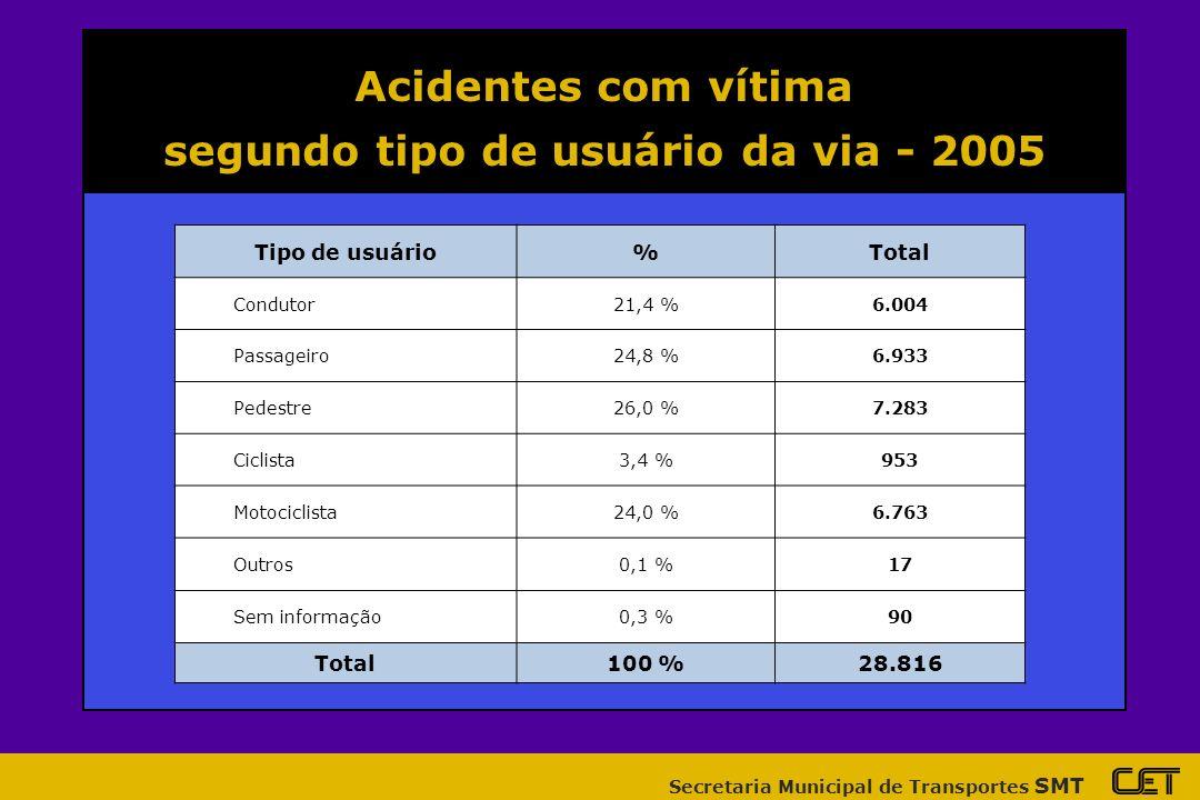 Secretaria Municipal de Transportes SMT Acidentes com vítima condutores envolvidos/faixa etária - 2005 Idade dos condutores%Total Menores de 18 anos1,5 %637 18 a 24 anos22,2 %9.342 25 a 30 anos19,9 %8.364 31 a 40 anos22,1 %9.311 41 a 50 anos13,6 %5.713 51 anos ou mais8,3 %3.497 Sem informação12,4 %5.208 Total100 %42.072