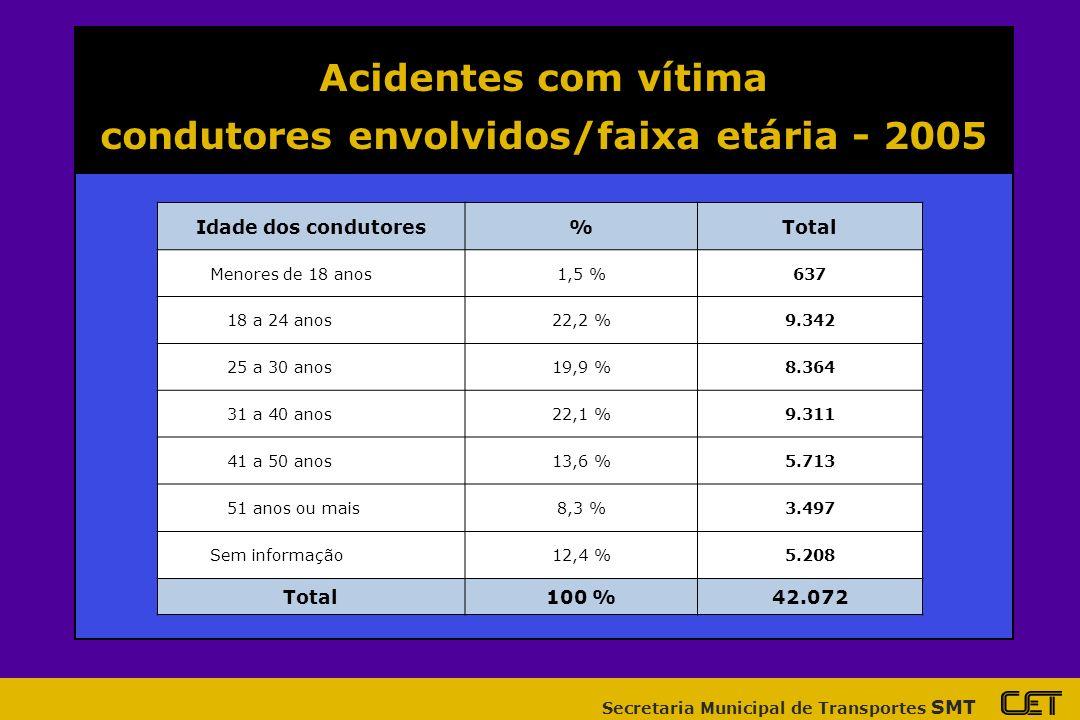 Secretaria Municipal de Transportes SMT Acidentes com vítima veículos envolvidos/tipo acidente- 2005 Tipo de VeículoAtropelamentoAcidente c/ vítimaTotal Automóvel4.60618.77023.376 Motocicleta1.6529.91411.566 Ônibus7801.9662.746 Caminhão2781.4181.696 Bicicleta691.2131.282 Total9.71530.95141.718