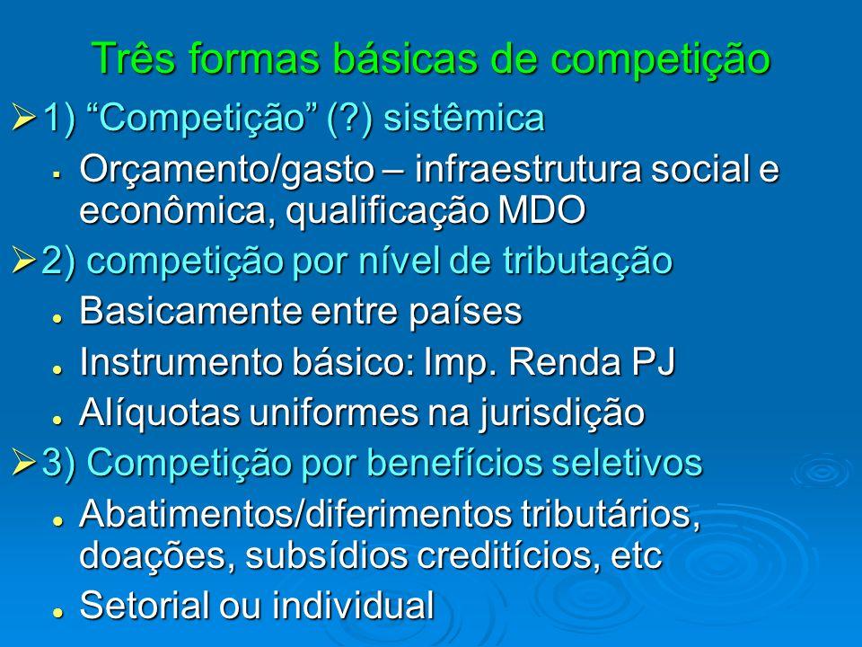 Três formas básicas de competição 1) Competição (?) sistêmica 1) Competição (?) sistêmica Orçamento/gasto – infraestrutura social e econômica, qualifi