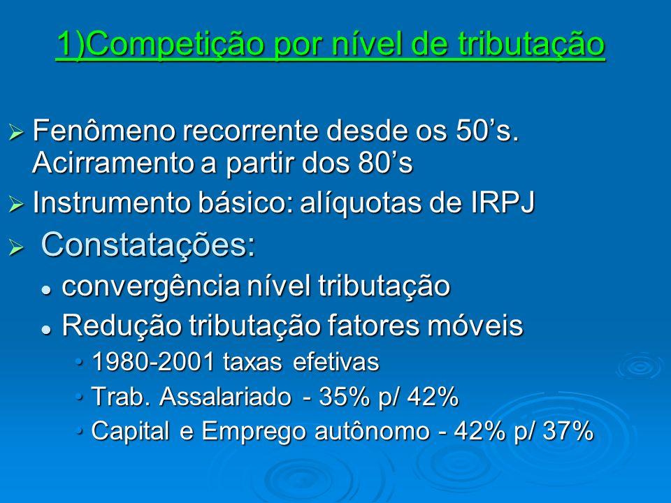 1)Competição por nível de tributação Fenômeno recorrente desde os 50s. Acirramento a partir dos 80s Fenômeno recorrente desde os 50s. Acirramento a pa