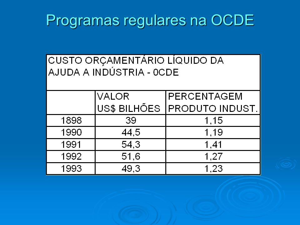 Programas regulares na OCDE