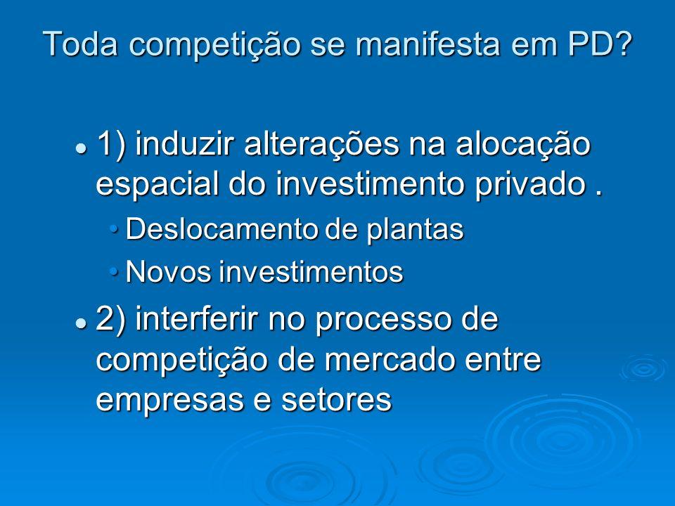 Toda competição se manifesta em PD? 1) induzir alterações na alocação espacial do investimento privado. 1) induzir alterações na alocação espacial do