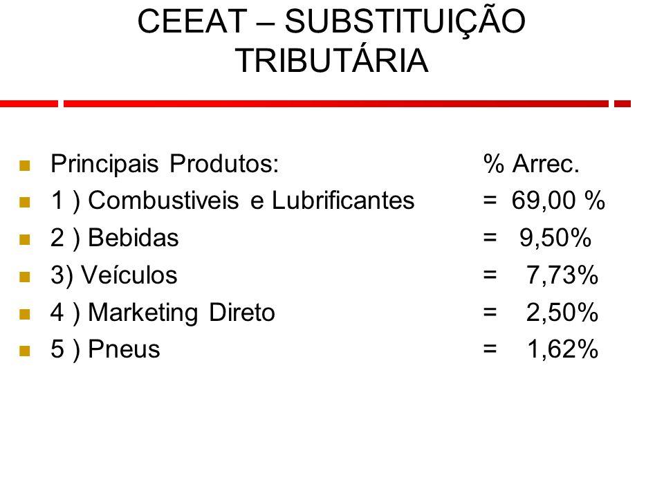 12 CEEAT – SUBSTITUIÇÃO TRIBUTÁRIA Principais Produtos:% Arrec.