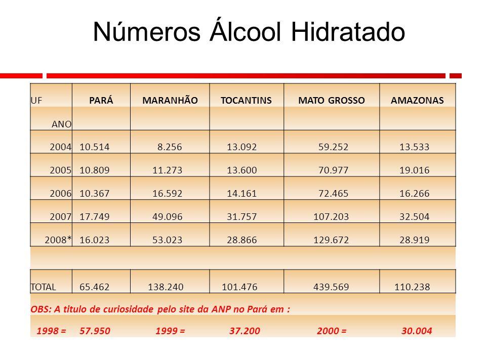 17 DADOS ESTATISTICOS POSTOS REVENDEDORES (Fonte site ANP) UFPARÁMARANHÃOTOCANTINSMATO GROSSOAMAZONAS ANO 2007762760292872435 POPULAÇÃO (ESTIMATIVA 2006) - Fonte - Portal Brasil UFPARÁMARANHÃOTOCANTINSMATO GROSSOAMAZONAS ANO 7.110.465 6.185.538 1.332.411 2.586.999 3.311.026