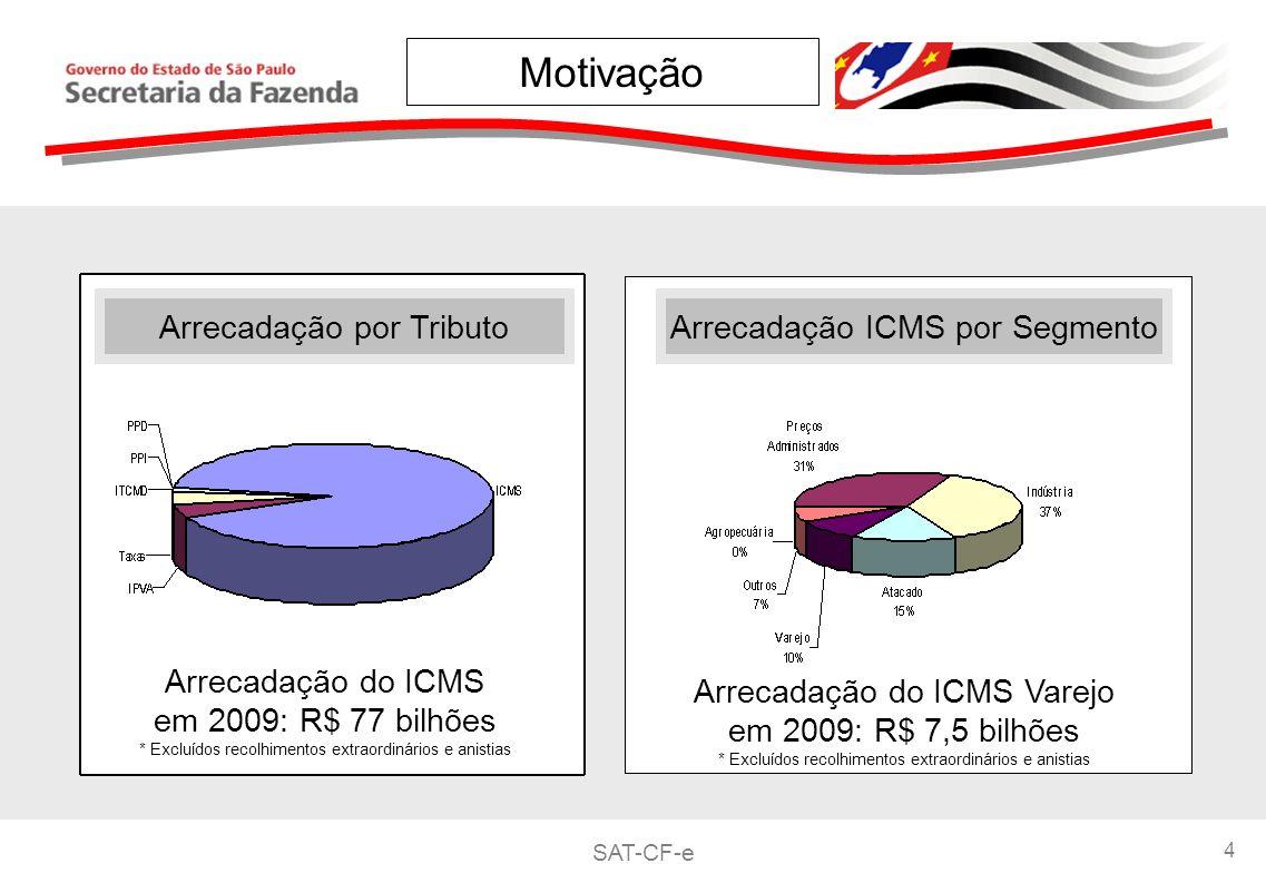 SAT-CF-e 4 Arrecadação por TributoArrecadação ICMS por Segmento Arrecadação do ICMS em 2009: R$ 77 bilhões * Excluídos recolhimentos extraordinários e anistias Arrecadação do ICMS Varejo em 2009: R$ 7,5 bilhões * Excluídos recolhimentos extraordinários e anistias Motivação