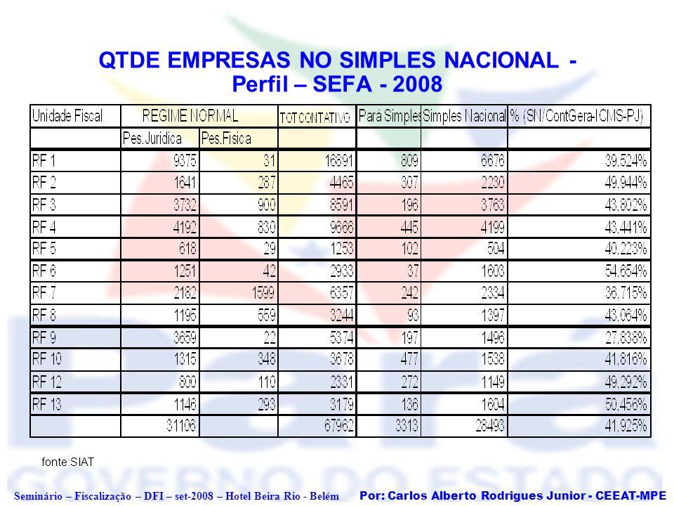 Por: Carlos Alberto Rodrigues Junior - CEEAT-MPE Seminário – Fiscalização – DFI – set-2008 – Hotel Beira Rio - Belém QTDE EMPRESAS NO SIMPLES NACIONAL