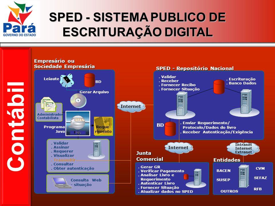 SPED - SISTEMA PUBLICO DE ESCRITURAÇÃO DIGITAL Gerar Arquivo Leiaute BD Programa Java Administrador Contabilista SPED - Repositório Nacional. Escritur