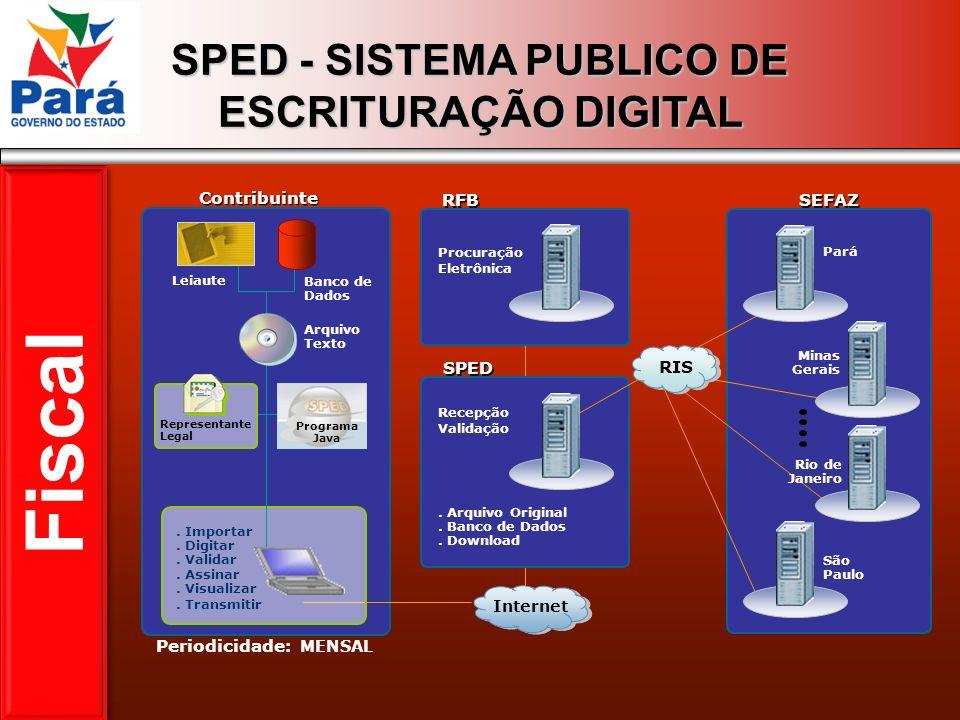 SPED - SISTEMA PUBLICO DE ESCRITURAÇÃO DIGITAL Contribuinte Pará RFB Procuração Eletrônica Leiaute Banco de Dados. Importar. Digitar. Validar. Assinar
