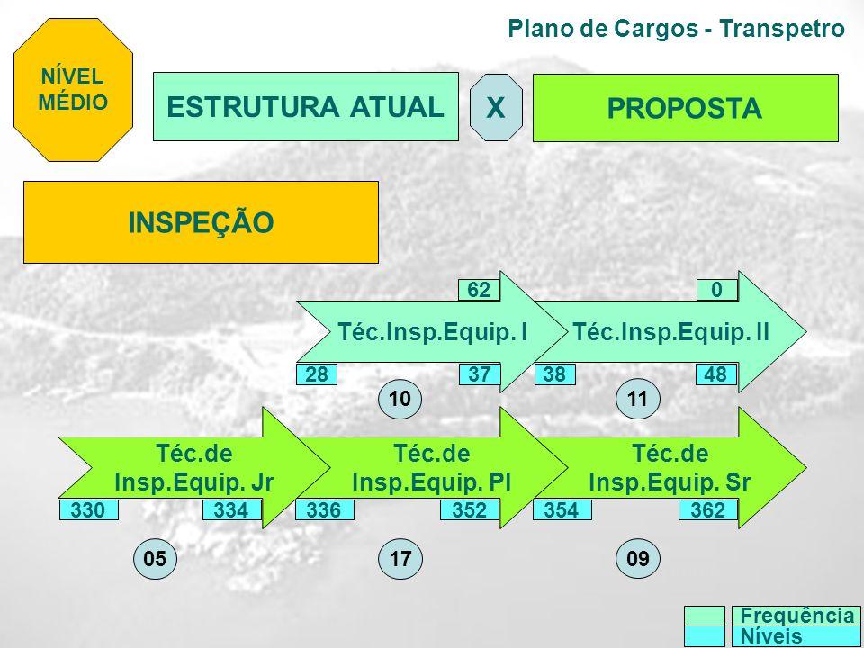 Plano de Cargos - Transpetro INSPEÇÃO Téc.Insp.Equip. I Téc.Insp.Equip. II Téc.de Insp.Equip. Jr Téc.de Insp.Equip. Pl Téc.de Insp.Equip. Sr 620 NÍVEL