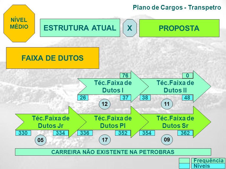 Plano de Cargos - Transpetro FAIXA DE DUTOS Téc.Faixa de Dutos I Téc.Faixa de Dutos II Téc.Faixa de Dutos Jr Téc.Faixa de Dutos Pl Téc.Faixa de Dutos
