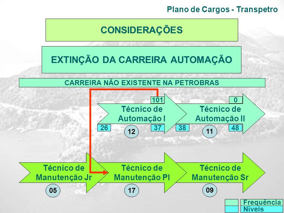 Plano de Cargos - Transpetro Técnico de Automação I Técnico de Automação II 1010 CARREIRA NÃO EXISTENTE NA PETROBRAS 37384826 Frequência Níveis 11 12