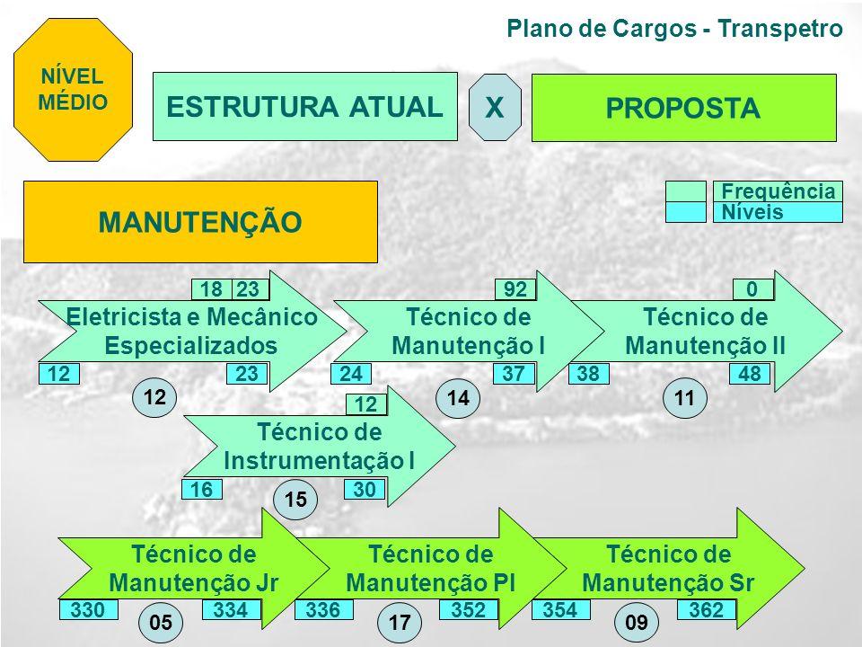 Plano de Cargos - Transpetro MANUTENÇÃO Técnico de Manutenção I Técnico de Manutenção II Técnico de Manutenção Jr Técnico de Manutenção Pl Técnico de