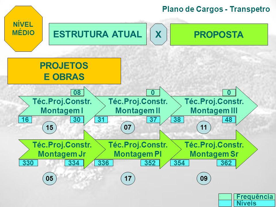 Plano de Cargos - Transpetro PROJETOS E OBRAS Téc.Proj.Constr. Montagem I Téc.Proj.Constr. Montagem II Téc.Proj.Constr. Montagem III Téc.Proj.Constr.
