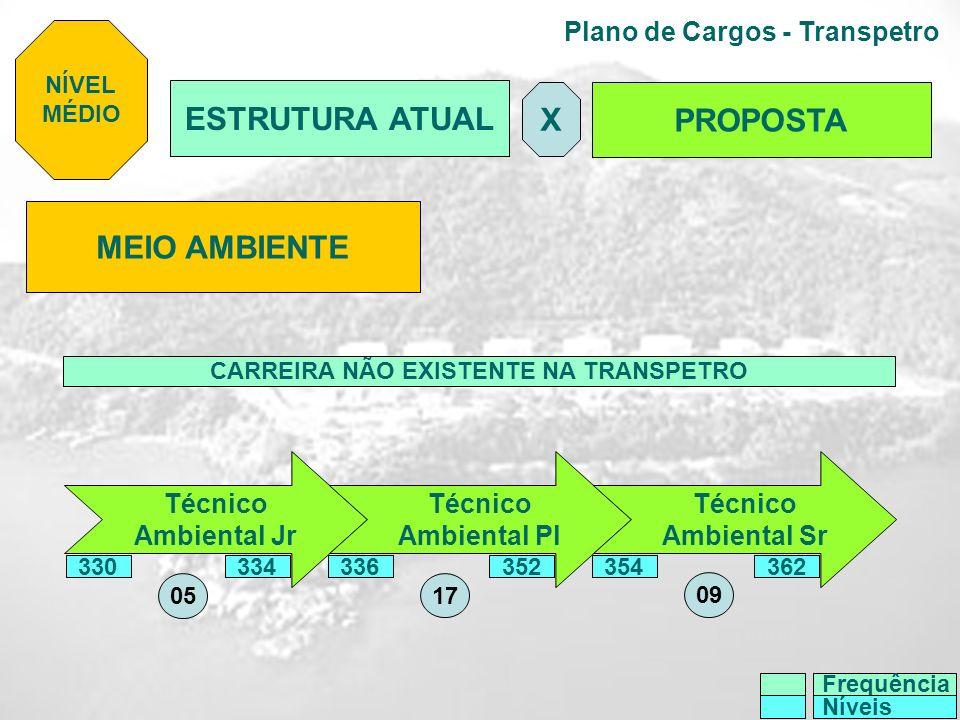 Plano de Cargos - Transpetro NÍVEL MÉDIO Frequência Níveis ESTRUTURA ATUAL PROPOSTA X MEIO AMBIENTE Técnico Ambiental Jr Técnico Ambiental Pl Técnico