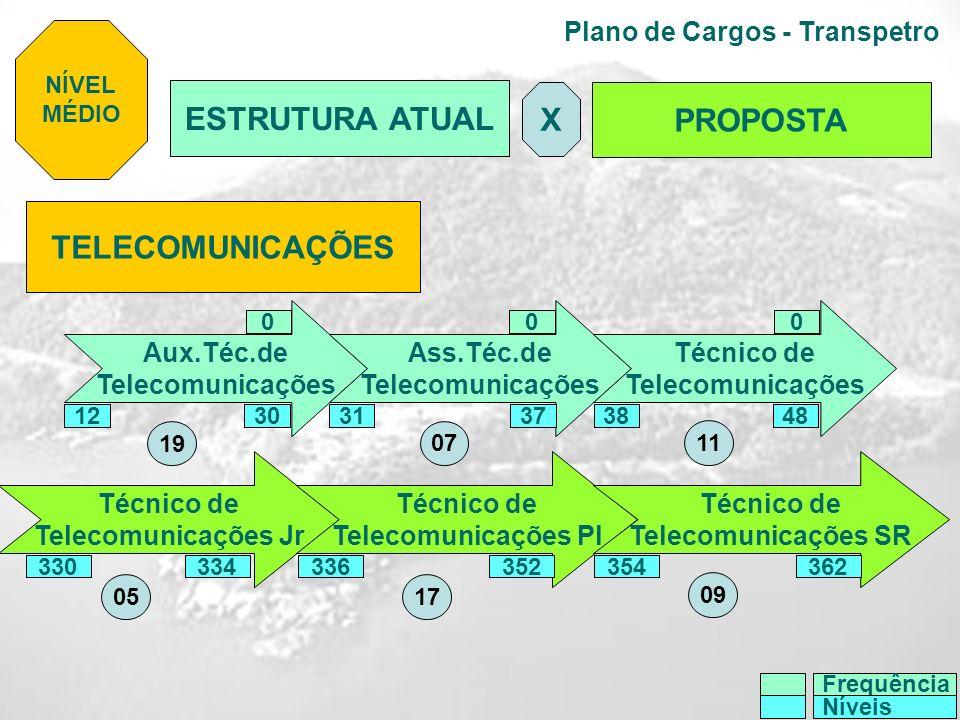 Plano de Cargos - Transpetro TELECOMUNICAÇÕES Aux.Téc.de Telecomunicações Ass.Téc.de Telecomunicações Técnico de Telecomunicações Técnico de Telecomun