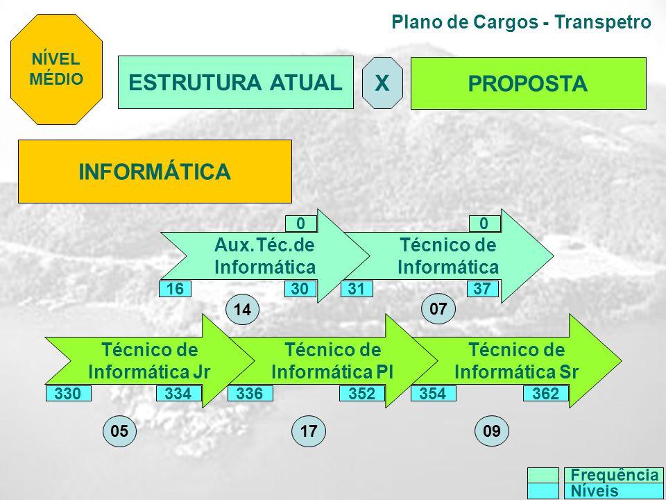 Plano de Cargos - Transpetro INFORMÁTICA Aux.Téc.de Informática Técnico de Informática Técnico de Informática Jr Técnico de Informática Pl Técnico de