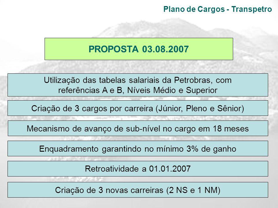 Plano de Cargos - Transpetro PROPOSTA 03.08.2007 Utilização das tabelas salariais da Petrobras, com referências A e B, Níveis Médio e Superior Mecanis