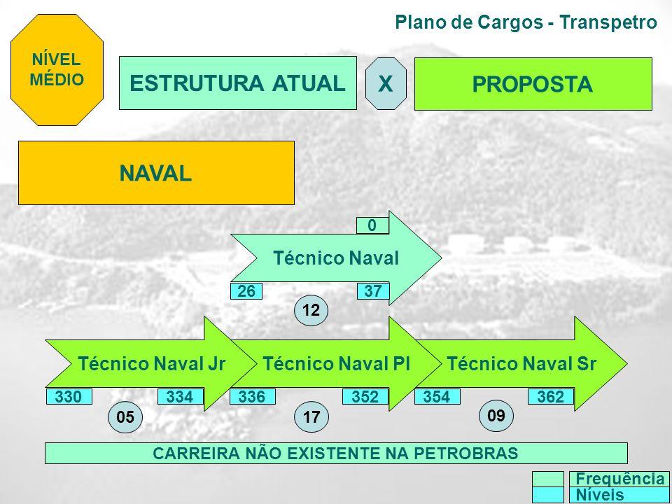 Plano de Cargos - Transpetro NAVAL Técnico Naval Técnico Naval JrTécnico Naval Pl Técnico Naval Sr 0 CARREIRA NÃO EXISTENTE NA PETROBRAS NÍVEL MÉDIO 3