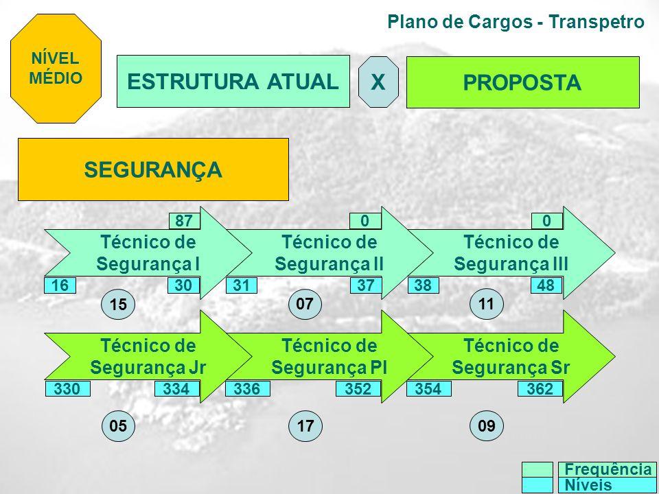 Plano de Cargos - Transpetro SEGURANÇA Técnico de Segurança I Técnico de Segurança II Técnico de Segurança III Técnico de Segurança Jr Técnico de Segu
