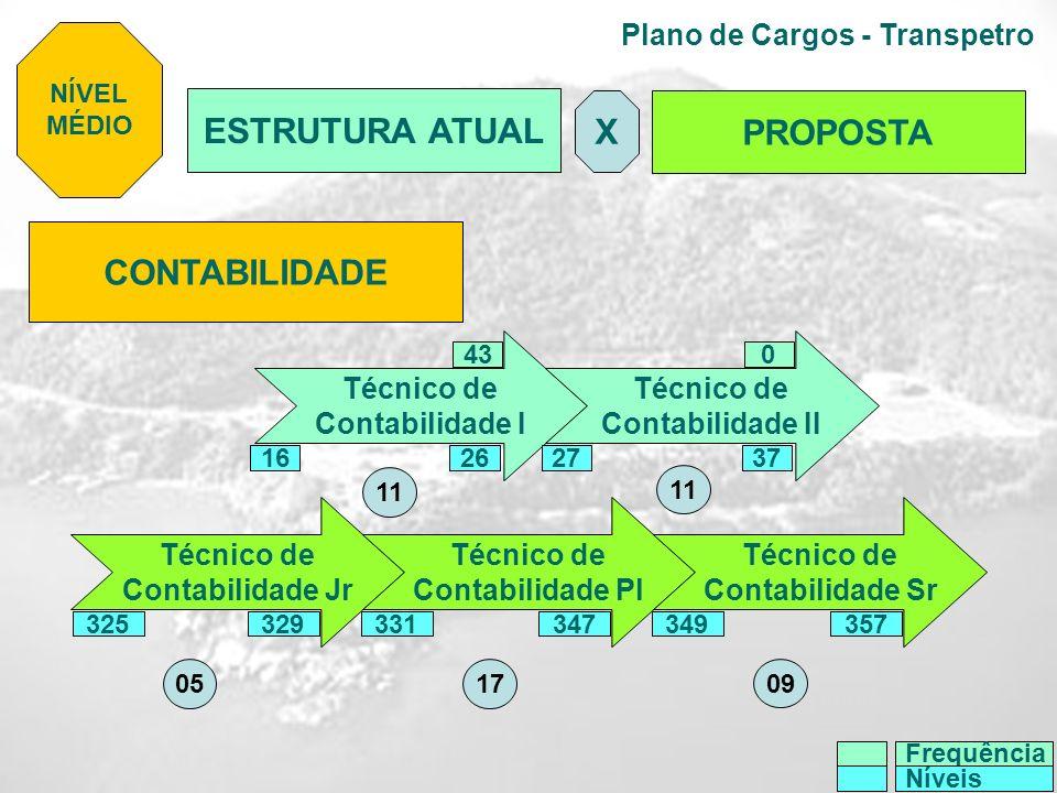 Plano de Cargos - Transpetro CONTABILIDADE Técnico de Contabilidade I Técnico de Contabilidade II Técnico de Contabilidade Jr Técnico de Contabilidade