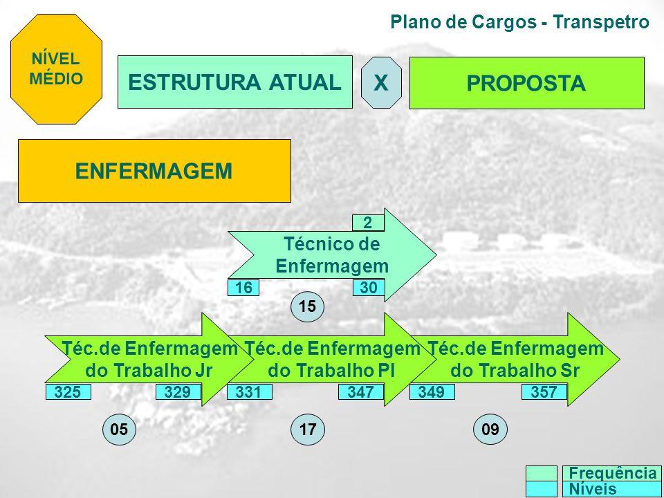 Plano de Cargos - Transpetro ENFERMAGEM Técnico de Enfermagem Téc.de Enfermagem do Trabalho Jr Téc.de Enfermagem do Trabalho Pl Téc.de Enfermagem do T
