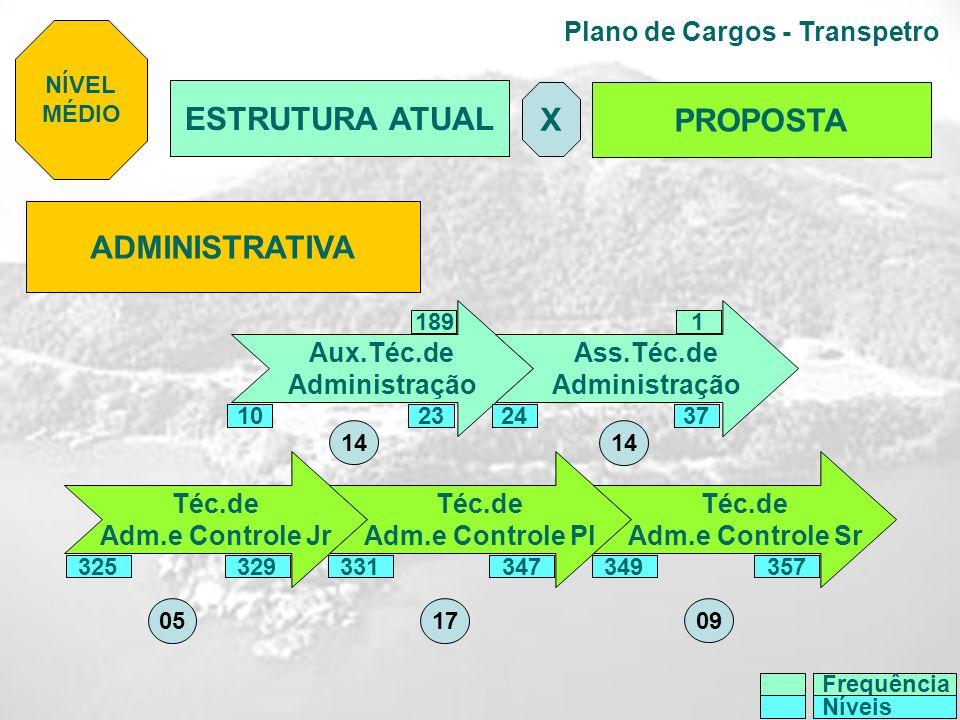 Plano de Cargos - Transpetro ADMINISTRATIVA Aux.Téc.de Administração Ass.Téc.de Administração 1891 NÍVEL MÉDIO 23243710 Frequência Níveis ESTRUTURA AT