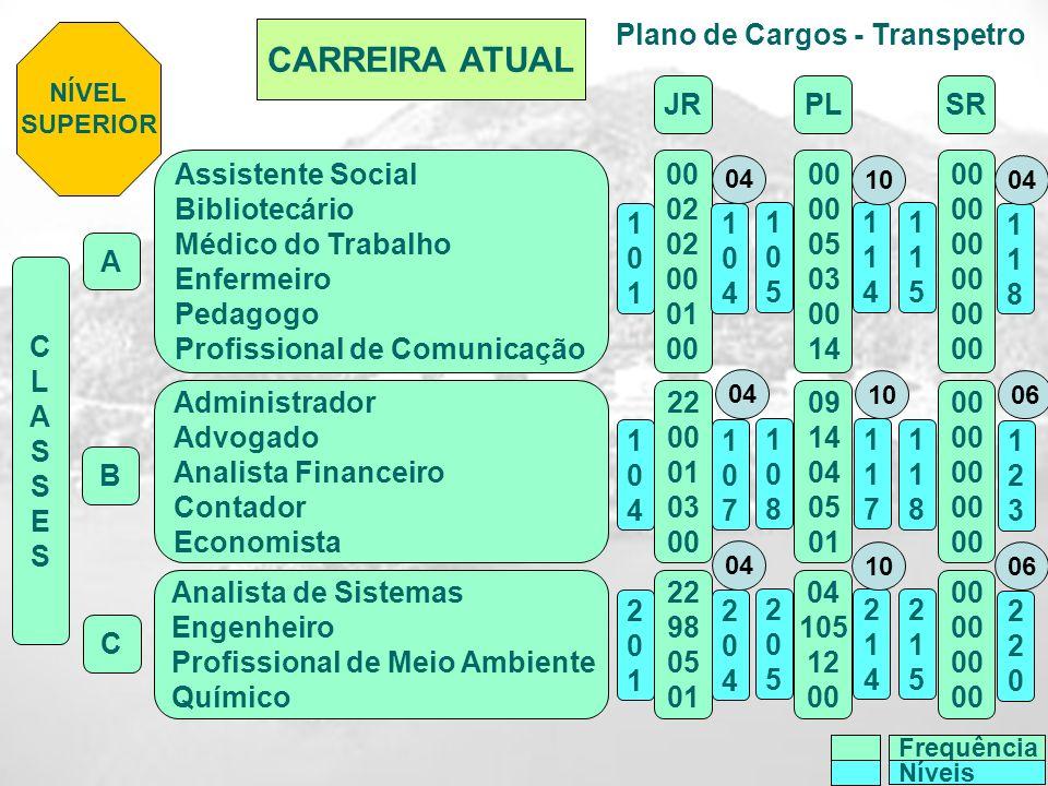 Plano de Cargos - Transpetro CARREIRA ATUAL Assistente Social Bibliotecário Médico do Trabalho Enfermeiro Pedagogo Profissional de Comunicação Adminis