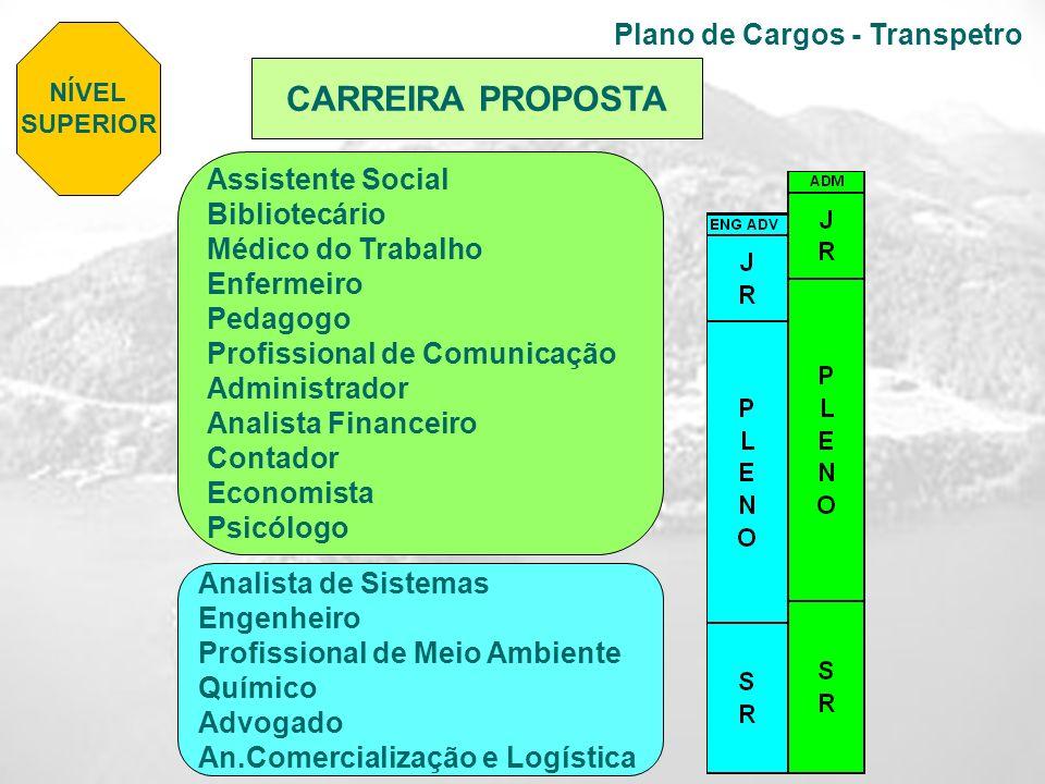 Plano de Cargos - Transpetro Assistente Social Bibliotecário Médico do Trabalho Enfermeiro Pedagogo Profissional de Comunicação Administrador Analista
