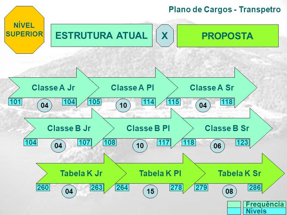 Plano de Cargos - Transpetro NÍVEL SUPERIOR ESTRUTURA ATUAL PROPOSTA X Classe A JrClasse A Pl Classe A Sr Classe B JrClasse B Pl Classe B Sr Tabela K