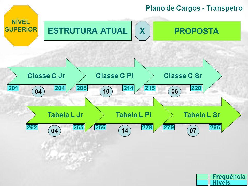 Plano de Cargos - Transpetro NÍVEL SUPERIOR ESTRUTURA ATUAL PROPOSTA X Classe C JrClasse C Pl Classe C Sr Tabela L JrTabela L Pl Tabela L Sr 201204214