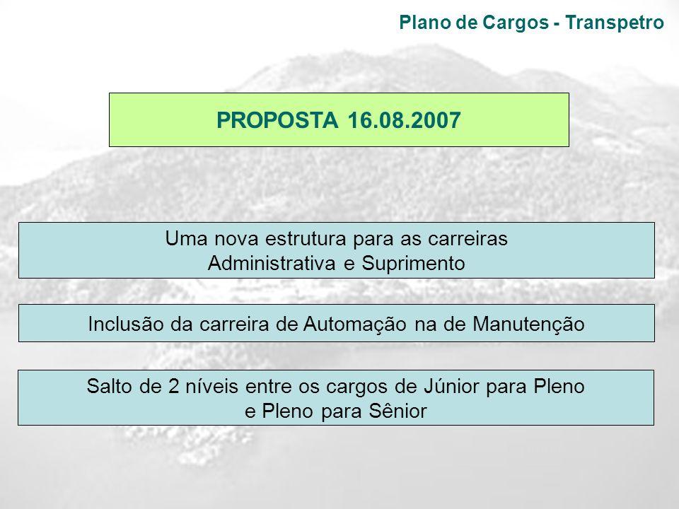 Plano de Cargos - Transpetro PROPOSTA 16.08.2007 Uma nova estrutura para as carreiras Administrativa e Suprimento Inclusão da carreira de Automação na
