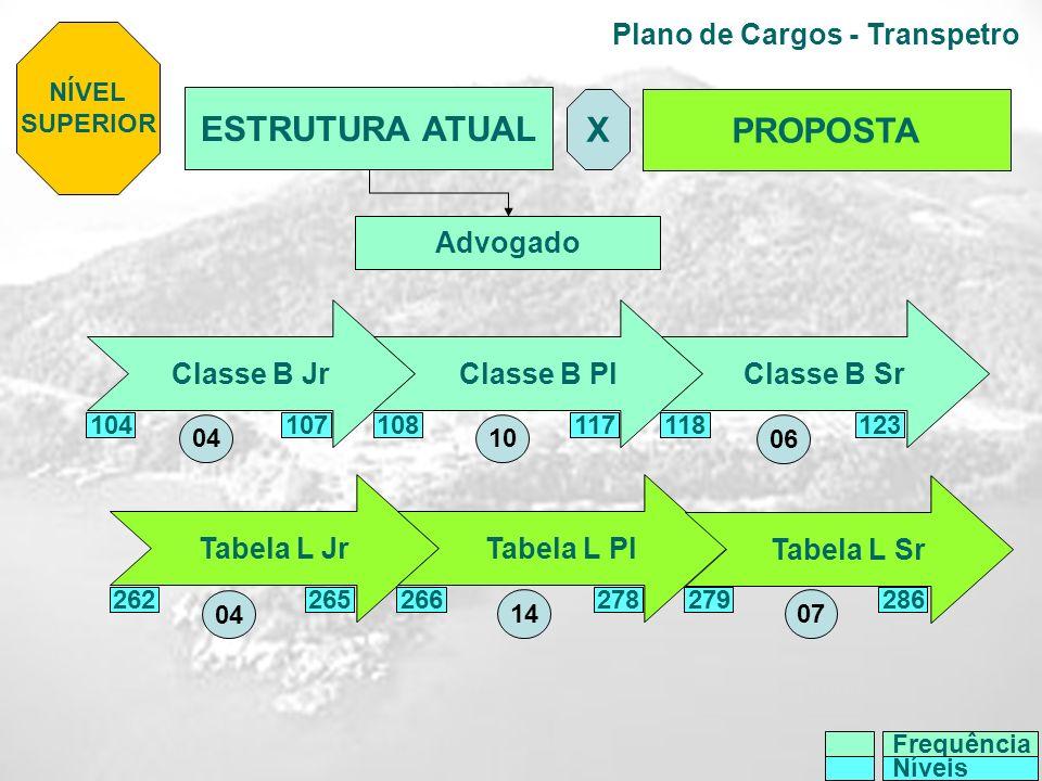 Plano de Cargos - Transpetro NÍVEL SUPERIOR ESTRUTURA ATUAL PROPOSTA X Tabela L JrTabela L Pl Tabela L Sr Classe B JrClasse B Pl Classe B Sr 104107117