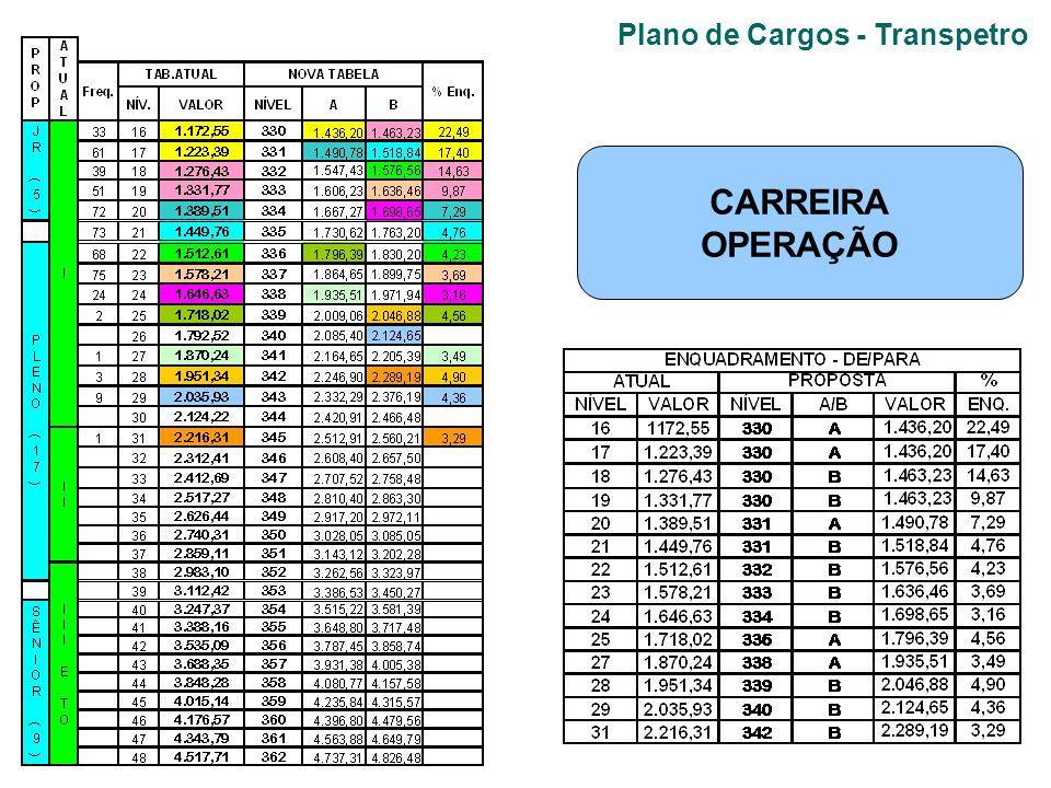 Plano de Cargos - Transpetro CARREIRA OPERAÇÃO