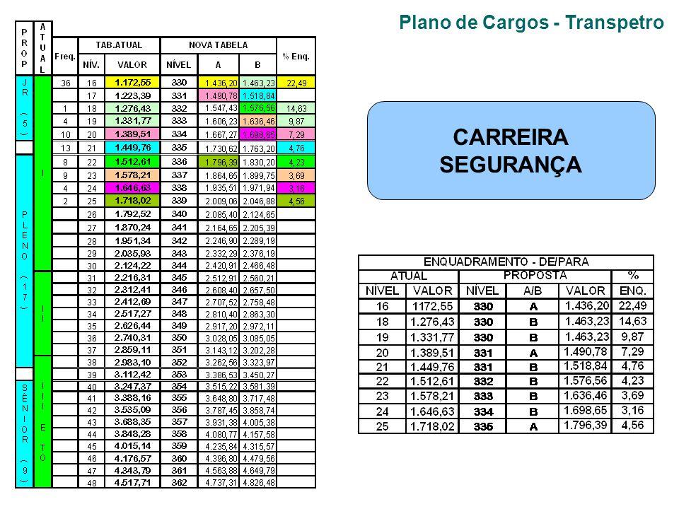 Plano de Cargos - Transpetro CARREIRA SEGURANÇA