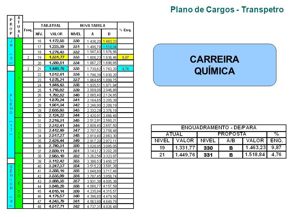 Plano de Cargos - Transpetro CARREIRA QUÍMICA