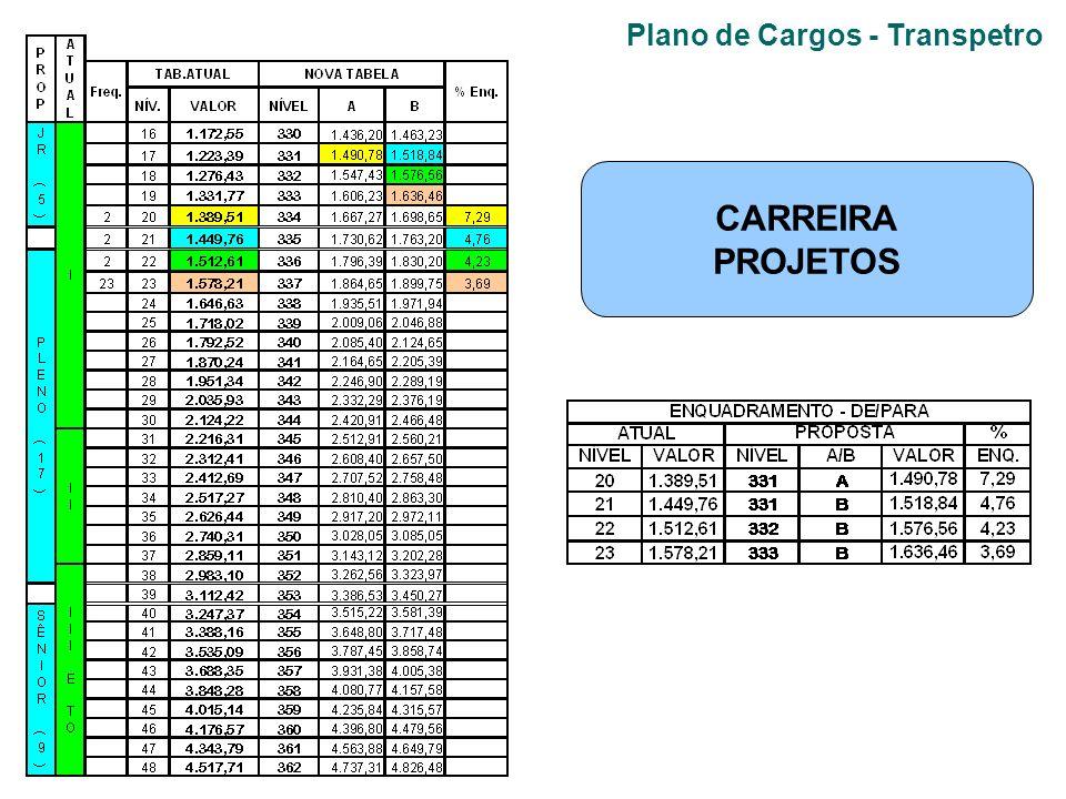 Plano de Cargos - Transpetro CARREIRA PROJETOS
