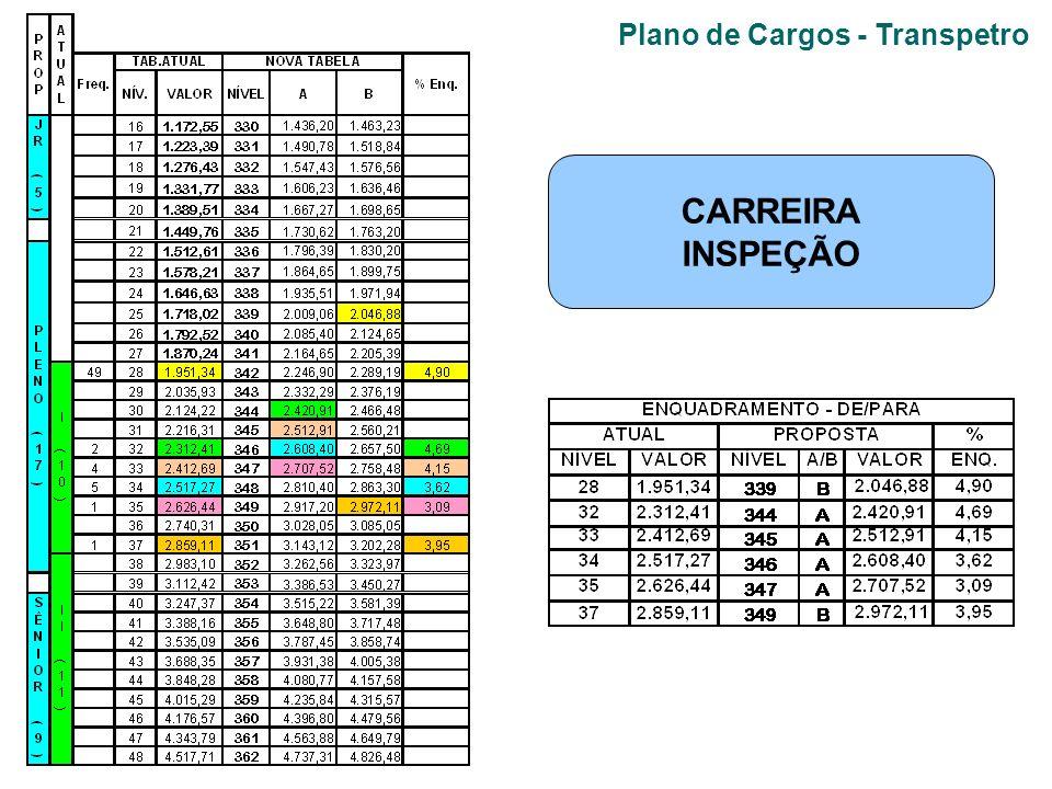 Plano de Cargos - Transpetro CARREIRA INSPEÇÃO