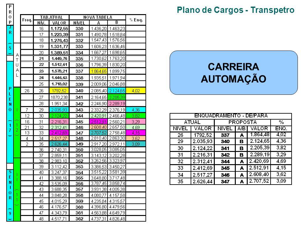 Plano de Cargos - Transpetro CARREIRA AUTOMAÇÃO