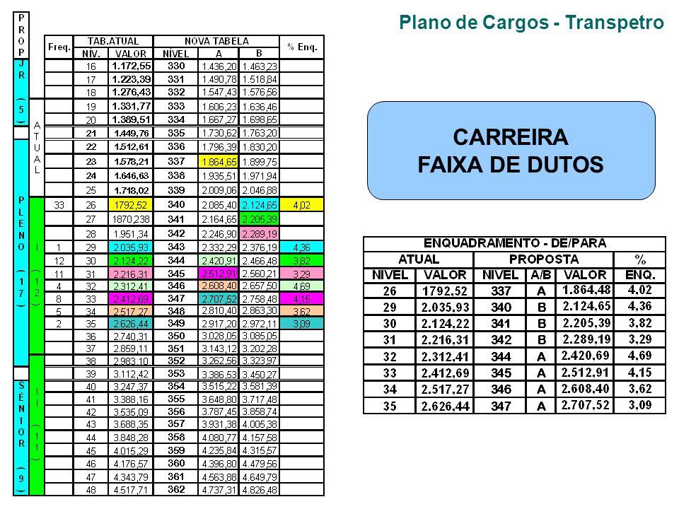 Plano de Cargos - Transpetro CARREIRA FAIXA DE DUTOS