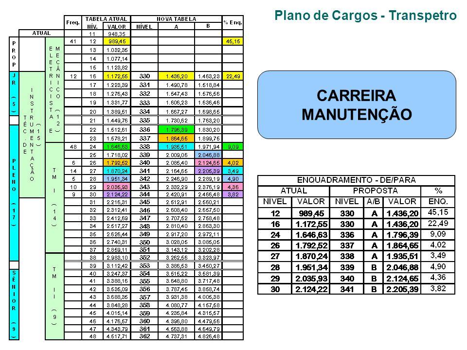 Plano de Cargos - Transpetro CARREIRA MANUTENÇÃO