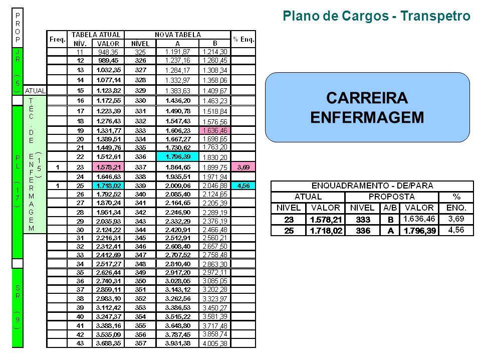 Plano de Cargos - Transpetro CARREIRA ENFERMAGEM